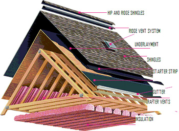 Oc Stay Dry Roofing Company Lake Forest Roofer Lake